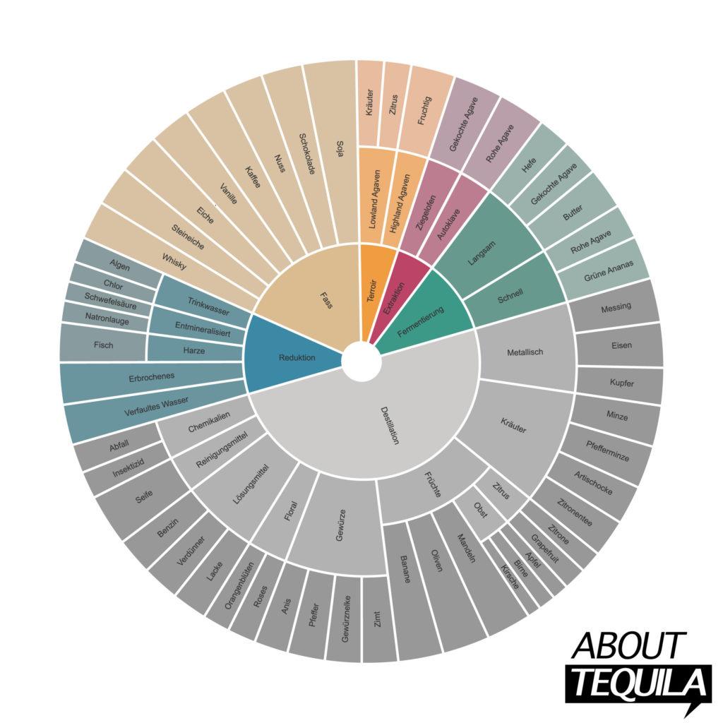 Das Tequila Aromarad - Version 1.0 (Download hier als PDF)